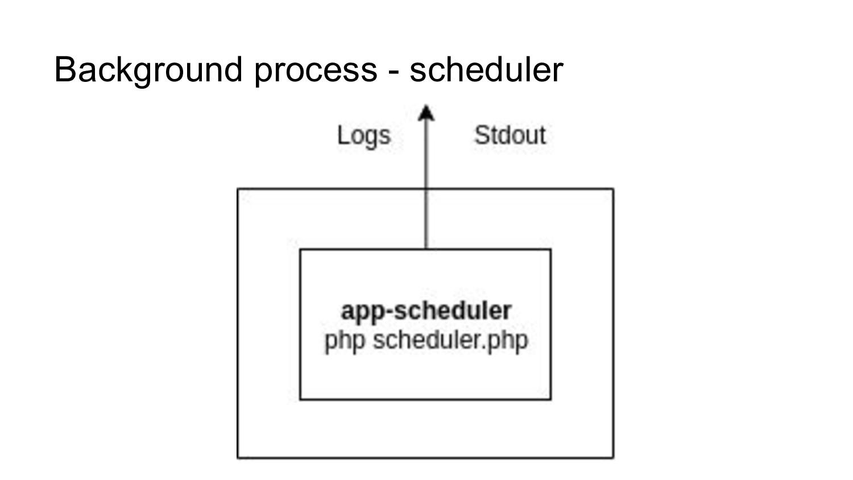 Background process - scheduler