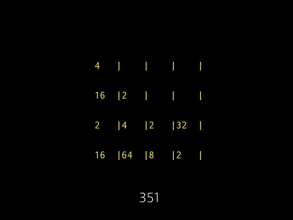 4 | | | | 16 |2 | | | 2 |4 |2 |32 | 16 |64 |8 |...