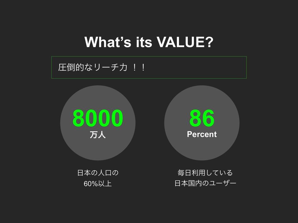 What's its VALUE? ѹతͳϦʔνྗ ʂʂ ສਓ 8000 Percent 8...