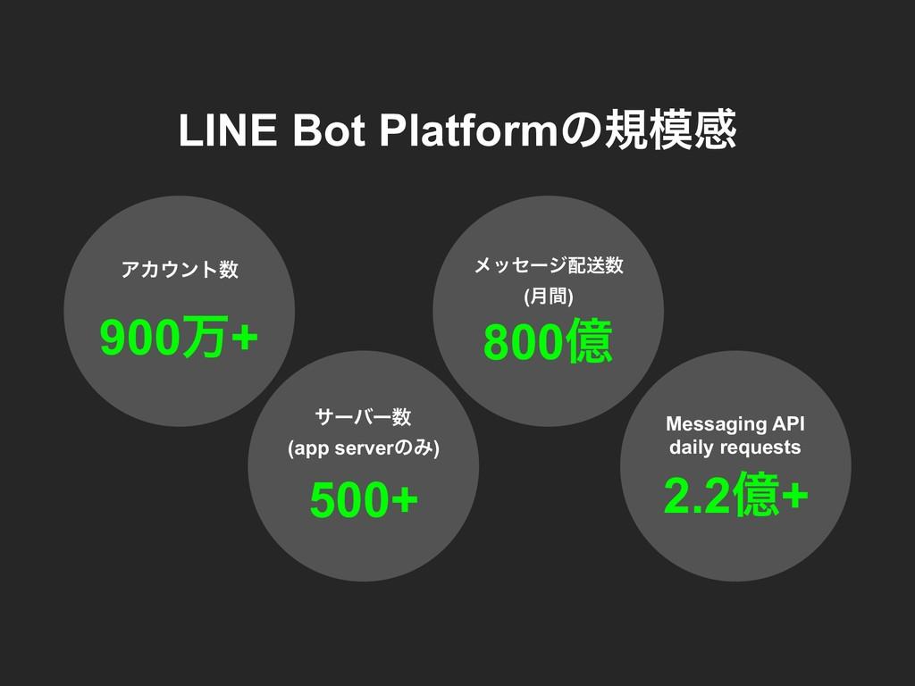 ϝοηʔδૹ (݄ؒ) 800ԯ ΞΧϯτ 900ສ+ LINE Bot Platf...