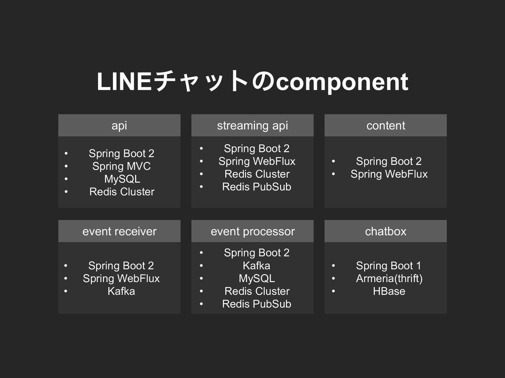 api streaming api content • Spring Boot 2 • Spr...