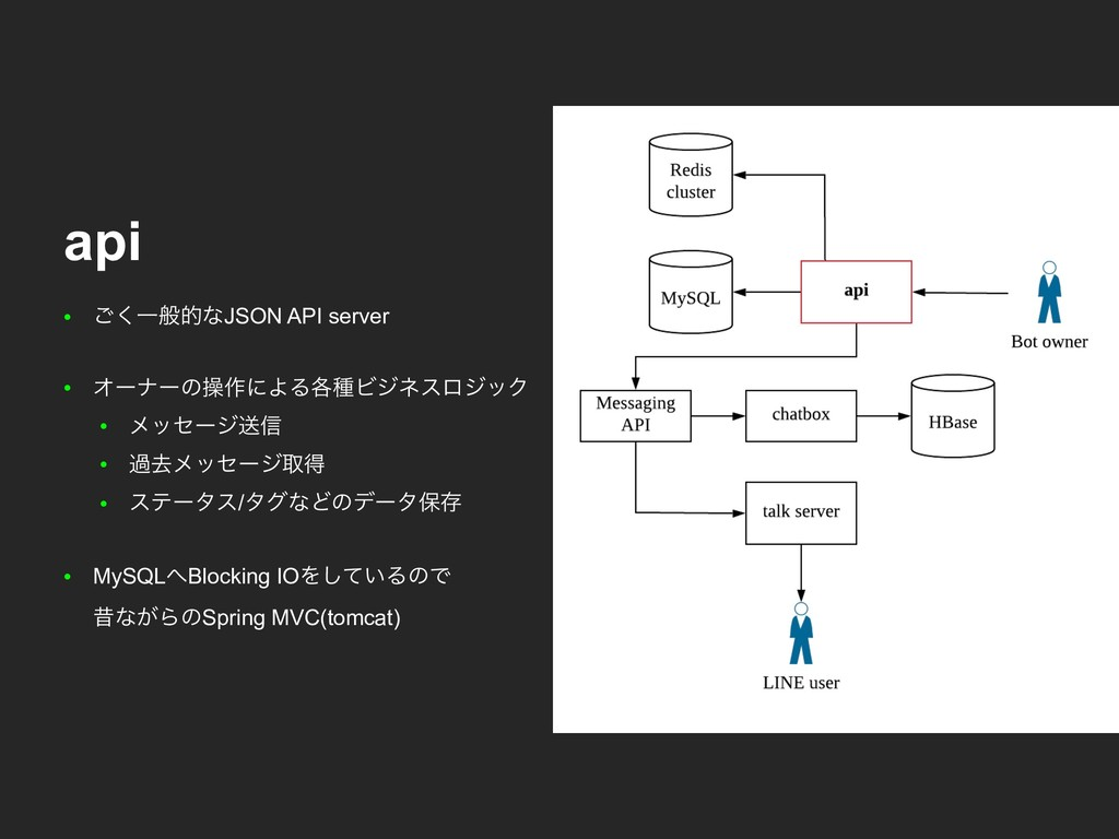 ● ͘͝ҰൠతͳJSON API server ● Φʔφʔͷૢ࡞ʹΑΔ֤छϏδωεϩδοΫ ...