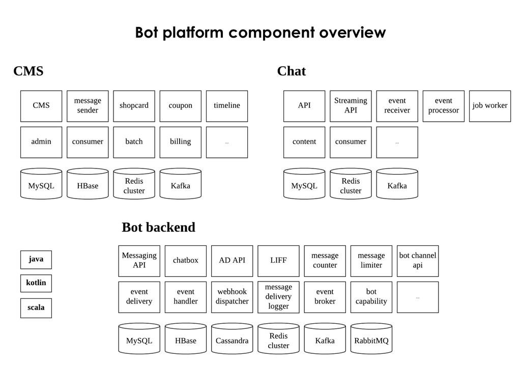 Bot platform component overview