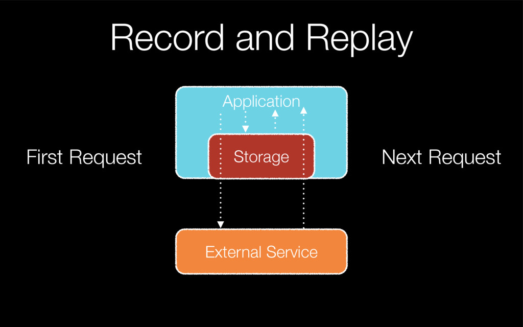 Record and Replay Application External Service ...