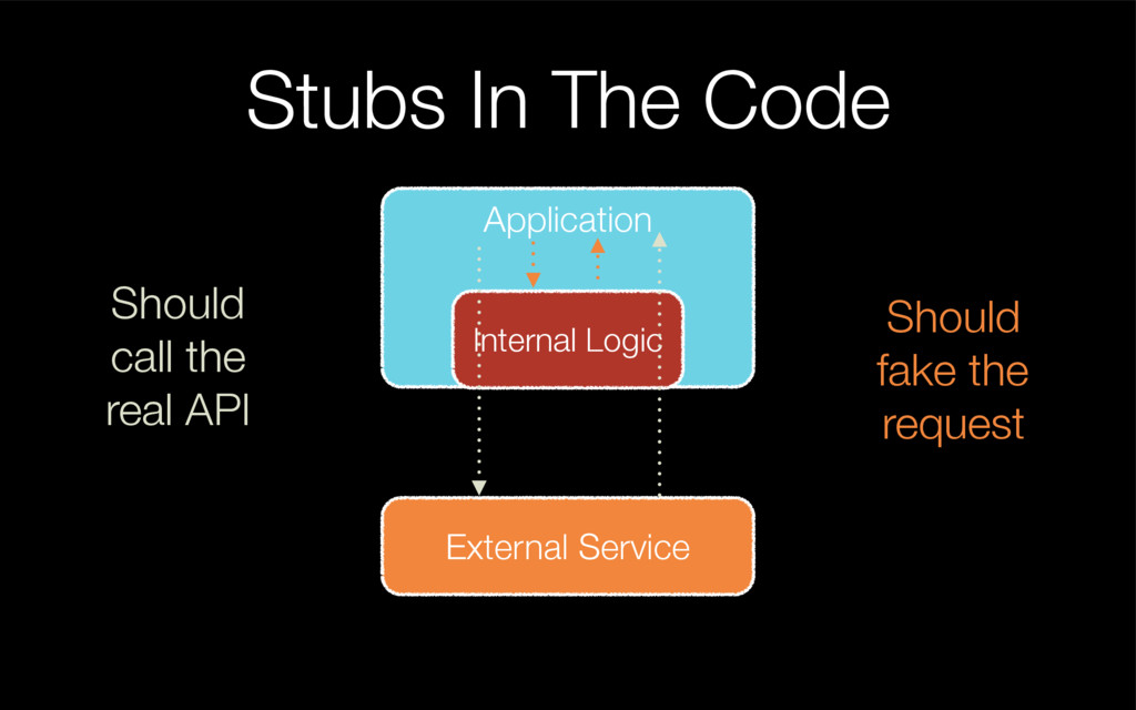 Stubs In The Code Application External Service ...
