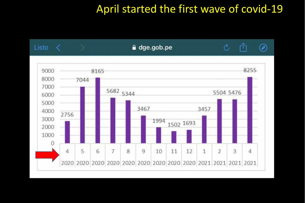 April started the first wave of covid-19