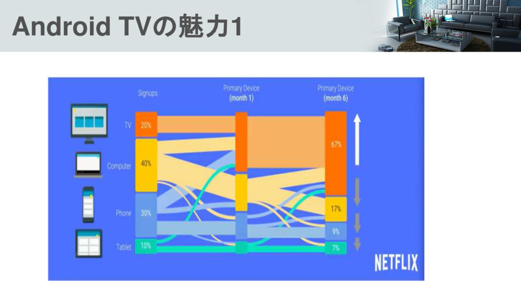 Android TVの魅力1