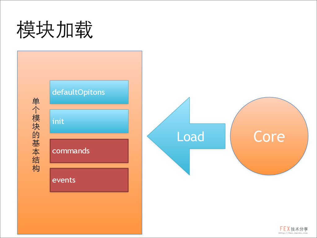 模块加载 defaultOpitons init commands events 单 个 模 ...