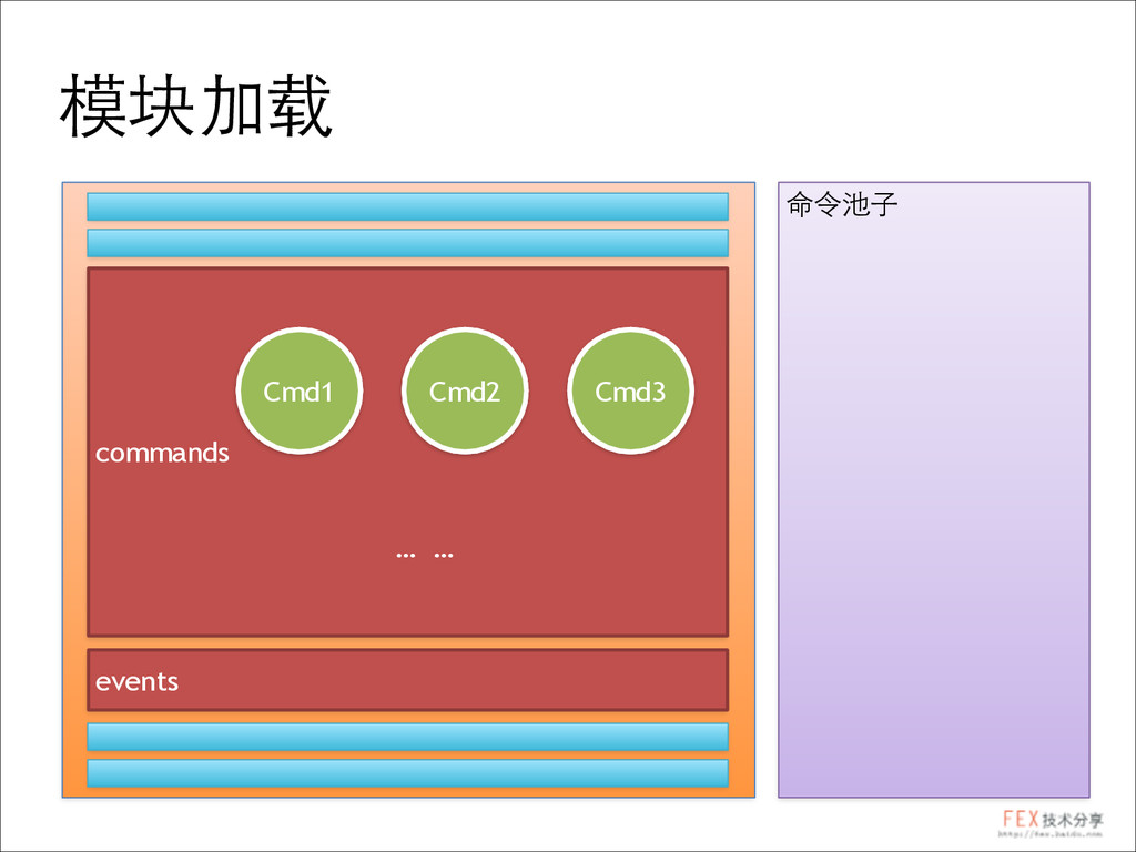 命令池⼦子 模块加载 commands events Cmd1 Cmd2 Cmd3 … … C...
