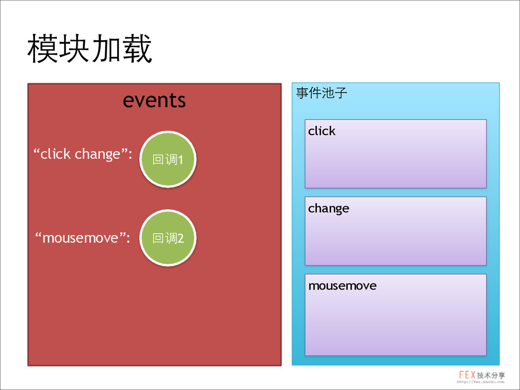 "事件池⼦子 click change mousemove 模块加载 events ""click..."