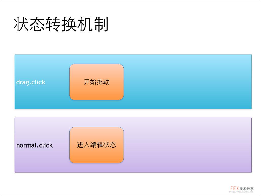 状态转换机制 drag.click normal.click 开始拖动 进⼊入编辑状态