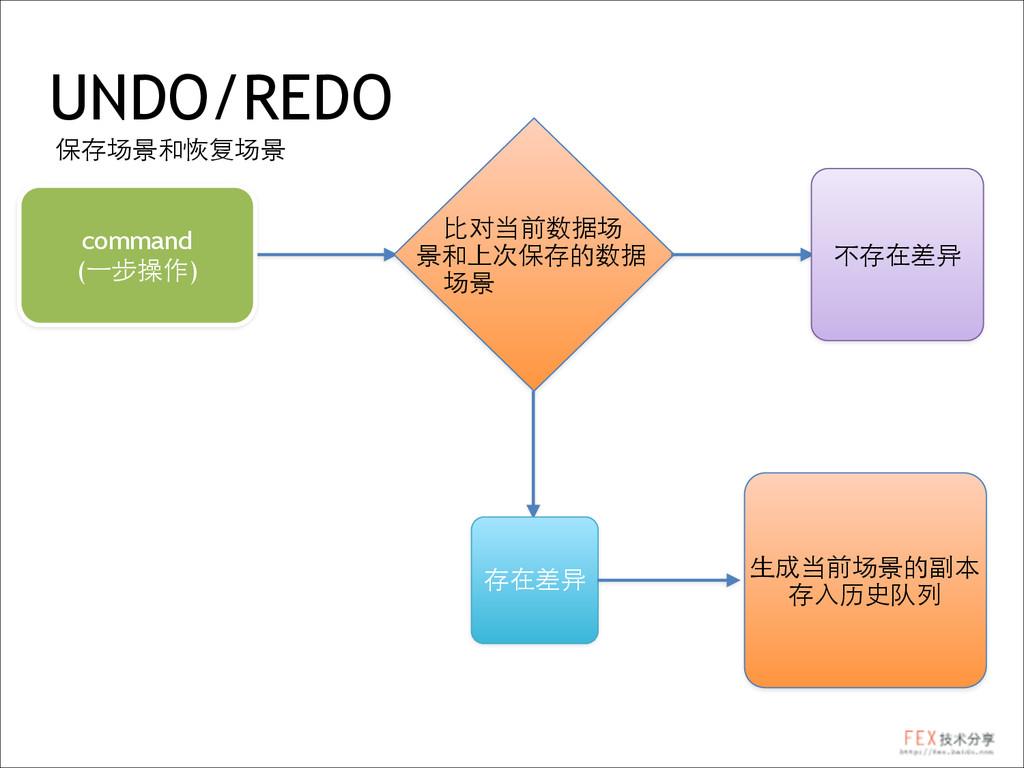 UNDO/REDO 保存场景和恢复场景 command (⼀一步操作) ⽐比对当前数据场 景和...
