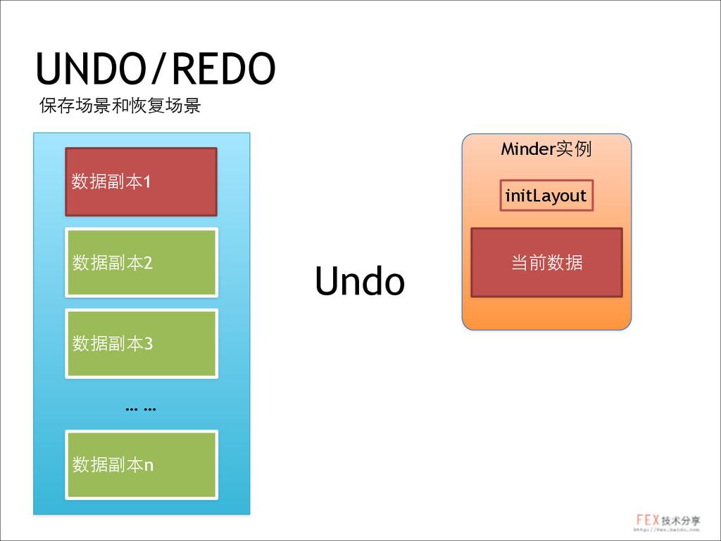 UNDO/REDO 保存场景和恢复场景 Minder实例 当前数据 数据副本1 数据副本2 数...