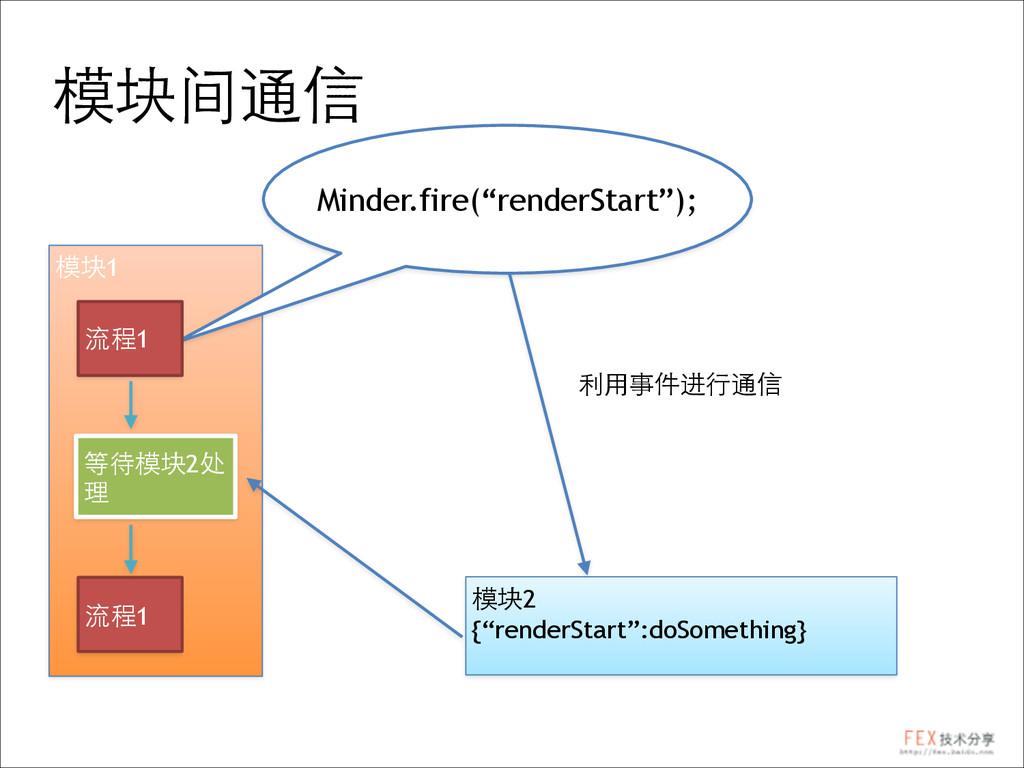 """模块间通信 模块1 模块2 {""""renderStart"""":doSomething} Minde..."""
