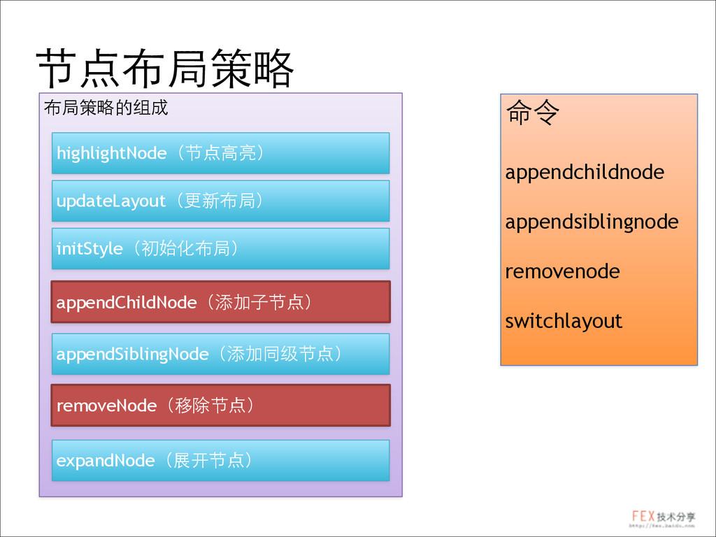 节点布局策略 布局策略的组成 highlightNode(节点⾼高亮) updateLayou...
