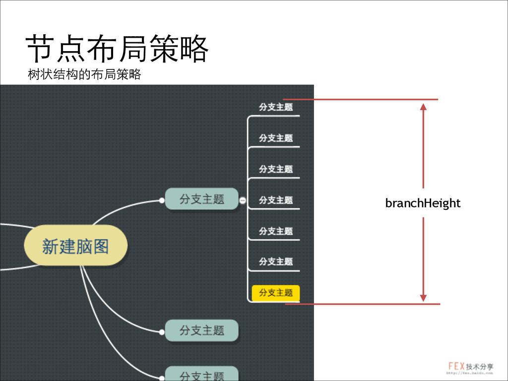 节点布局策略 树状结构的布局策略 branchHeight