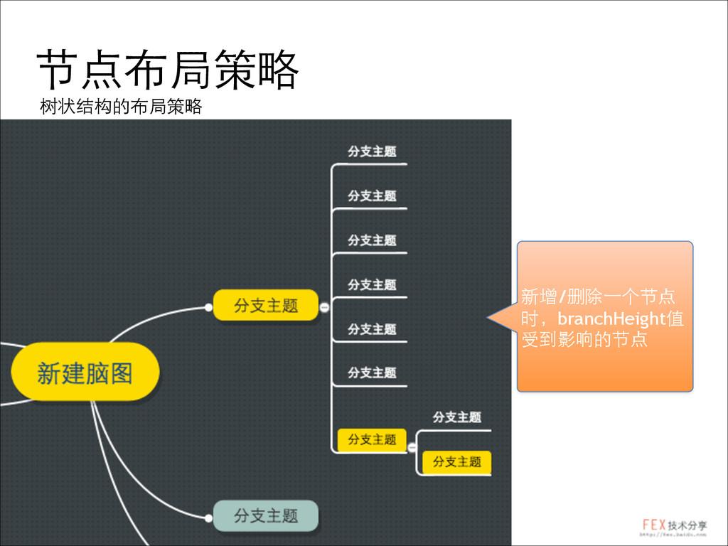 节点布局策略 树状结构的布局策略 新增/删除⼀一个节点 时,branchHeight值 受到影...