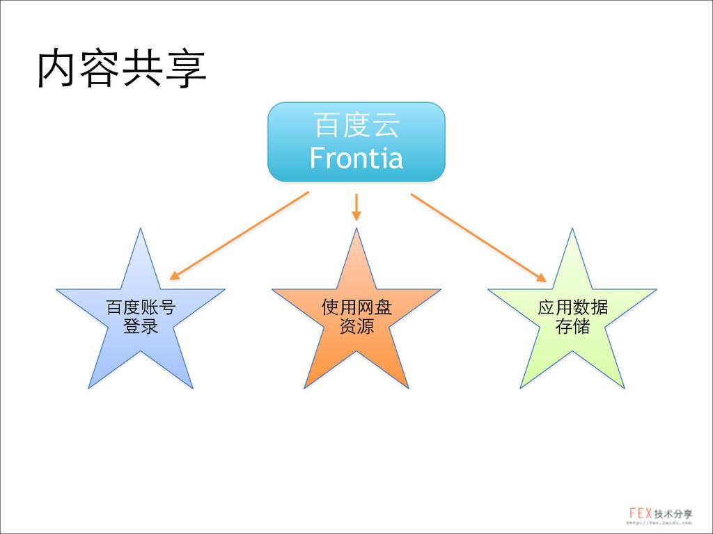 内容共享 百度云 Frontia 百度账号 登录 使⽤用⺴⽹网盘 资源 应⽤用数据 存储