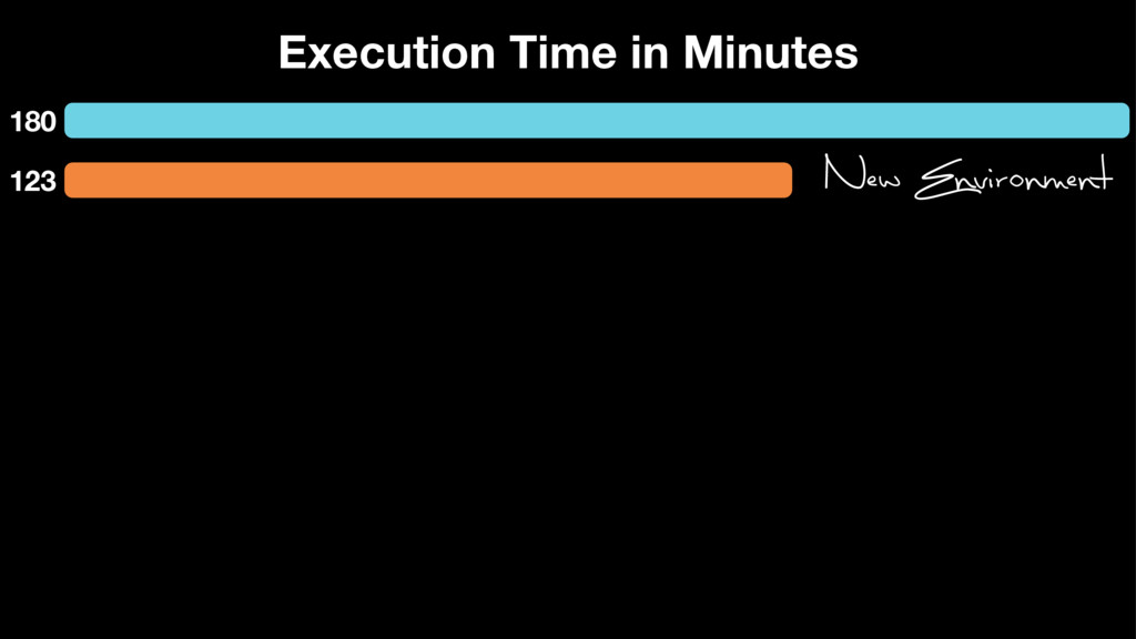 Execution Time in Minutes 180 123 New Environme...