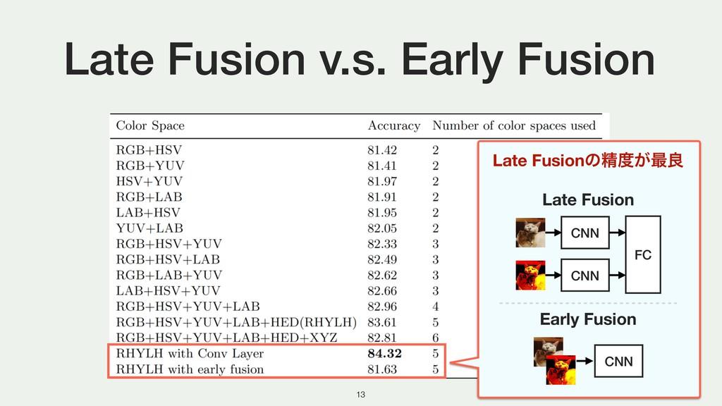 Late Fusion v.s. Early Fusion !13 Late Fusionͷਫ਼...