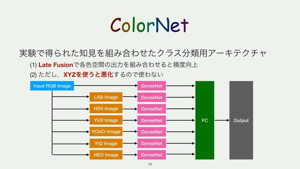 ColorNet ࣮ݧͰಘΒΕͨݟΛΈ߹ΘͤͨΫϥεྨ༻ΞʔΩςΫνϟ  (1) Lat...