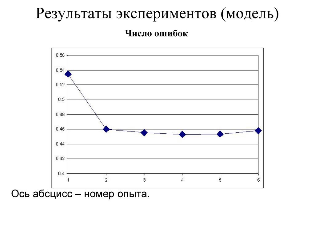 Результаты экспериментов (модель) Ось абсцисс –...