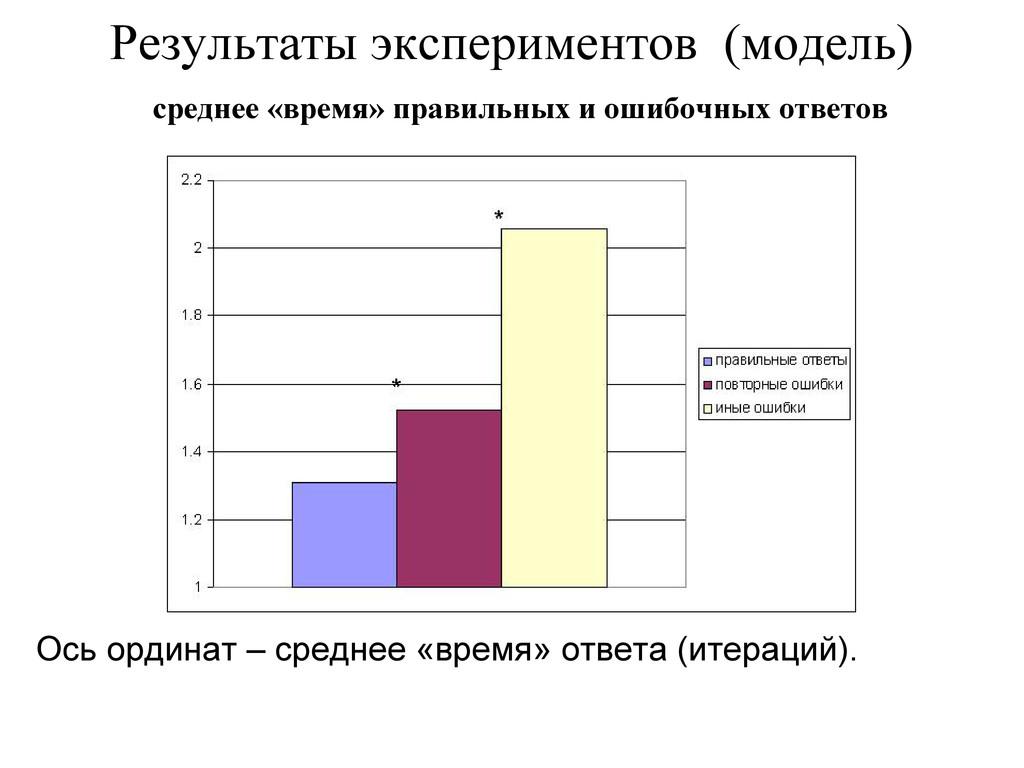 Результаты экспериментов (модель) Ось ординат –...