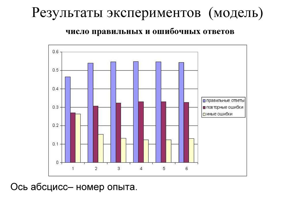 Результаты экспериментов (модель) Ось абсцисс– ...