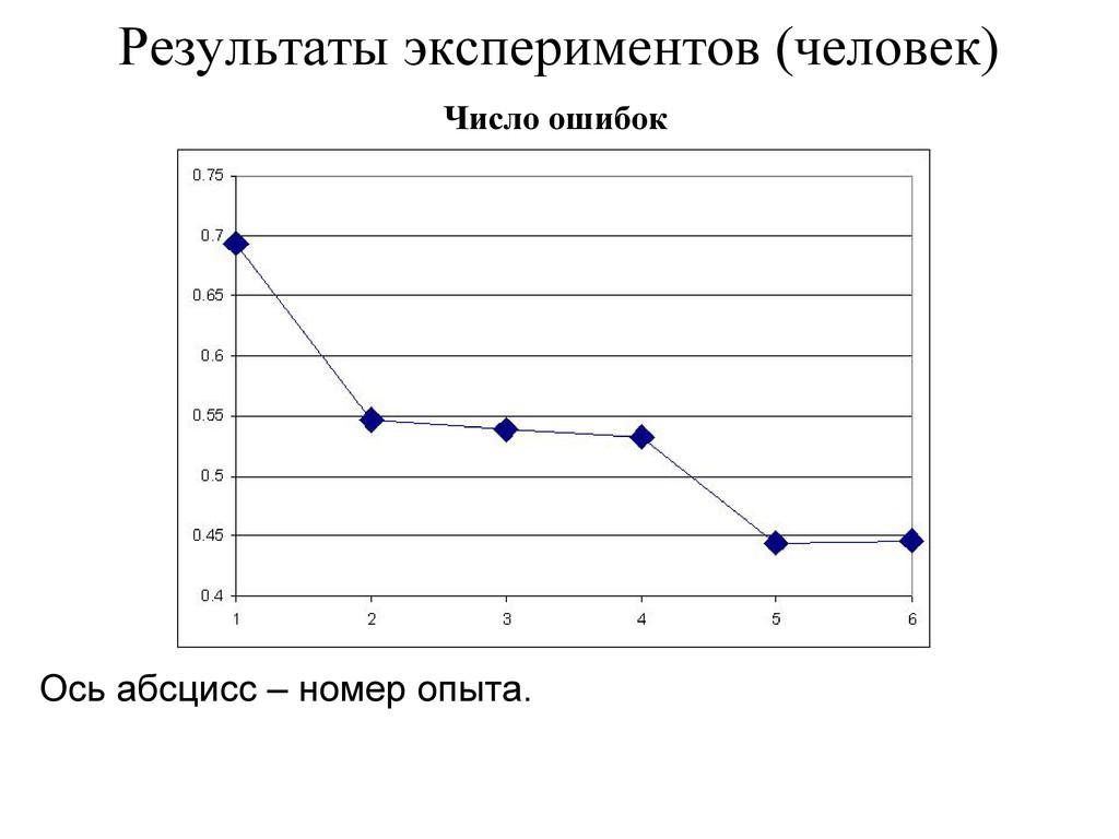 Результаты экспериментов (человек) Ось абсцисс ...