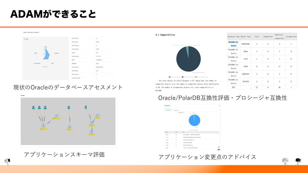 """%"".͕Ͱ͖Δ͜ͱ 現状のOracleのデータベースアセスメント Oracle/PolarD..."