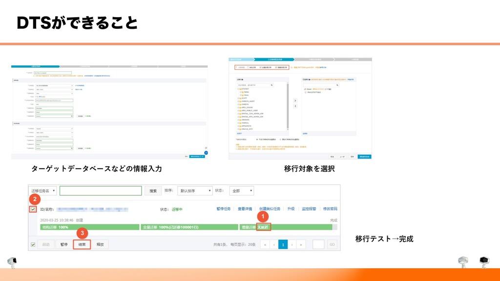 %54͕Ͱ͖Δ͜ͱ ターゲットデータベースなどの情報⼊⼒ 移⾏対象を選択 移⾏テスト→完成