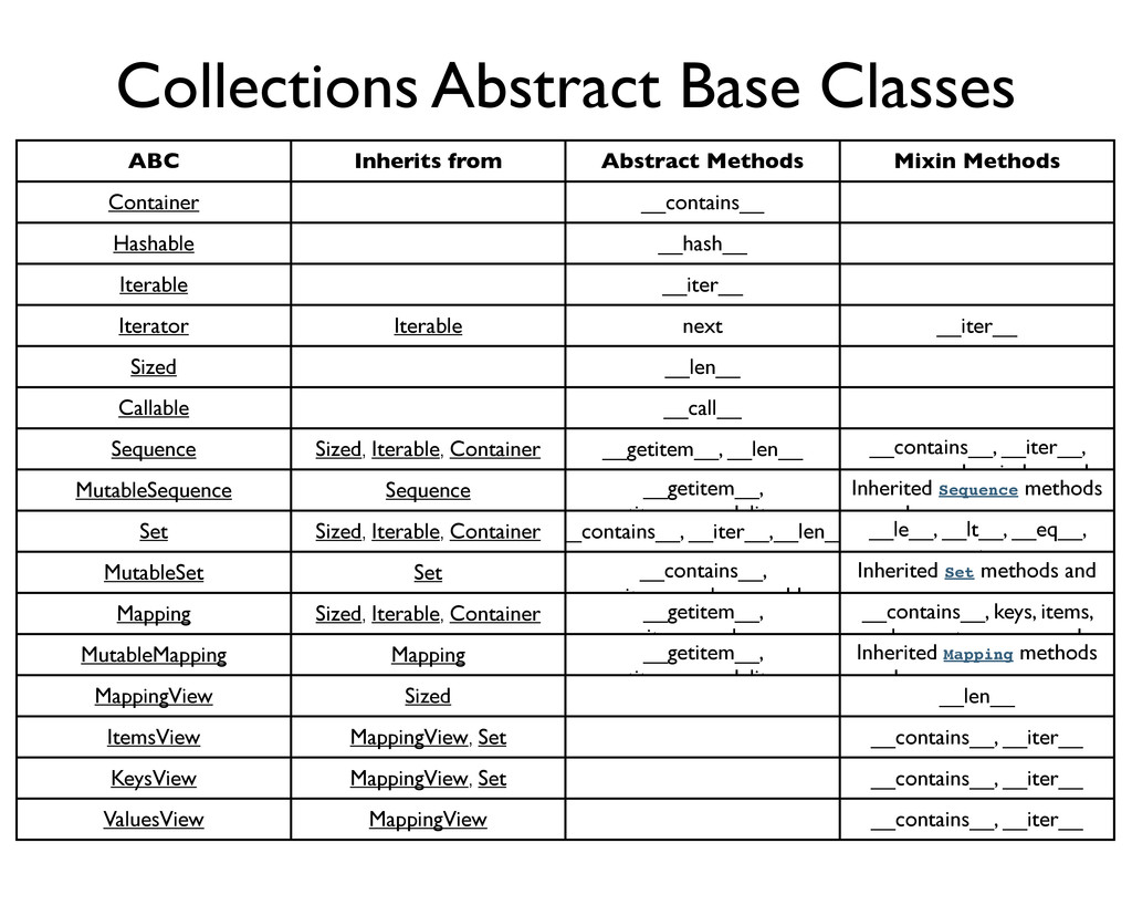 Collections Abstract Base Classes ABC Inherits ...