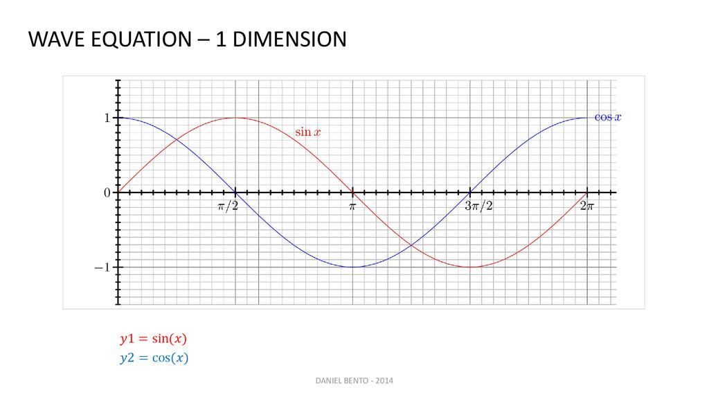 WAVE EQUATION – 1 DIMENSION 1 = sin() 2 = cos()...