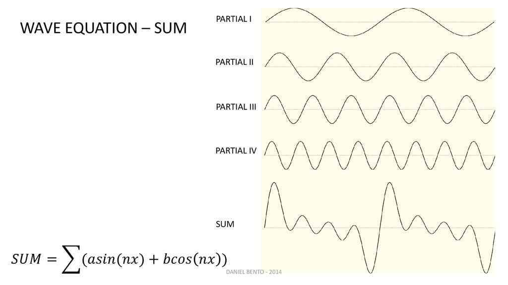 = (() +   ) WAVE EQUATION – SUM PARTIAL I PART...