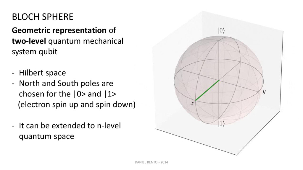 BLOCH SPHERE DANIEL BENTO - 2014 Geometric repr...