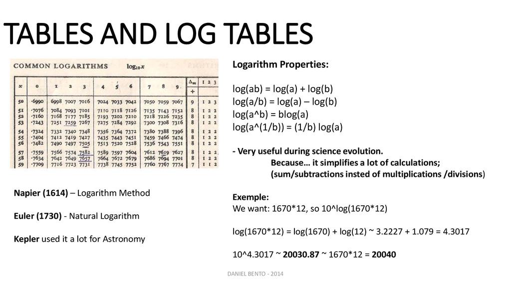 Logarithm Properties: log(ab) = log(a) + log(b)...
