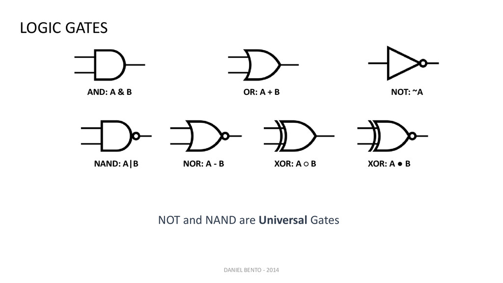 AND: A & B OR: A + B NOT: ~A NAND: A|B NOR: A -...
