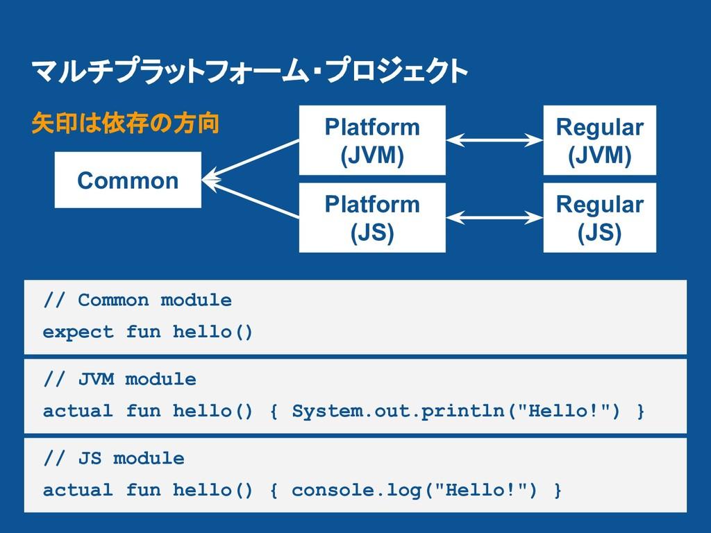 マルチプラットフォーム・プロジェクト Common Platform (JVM) Platfo...