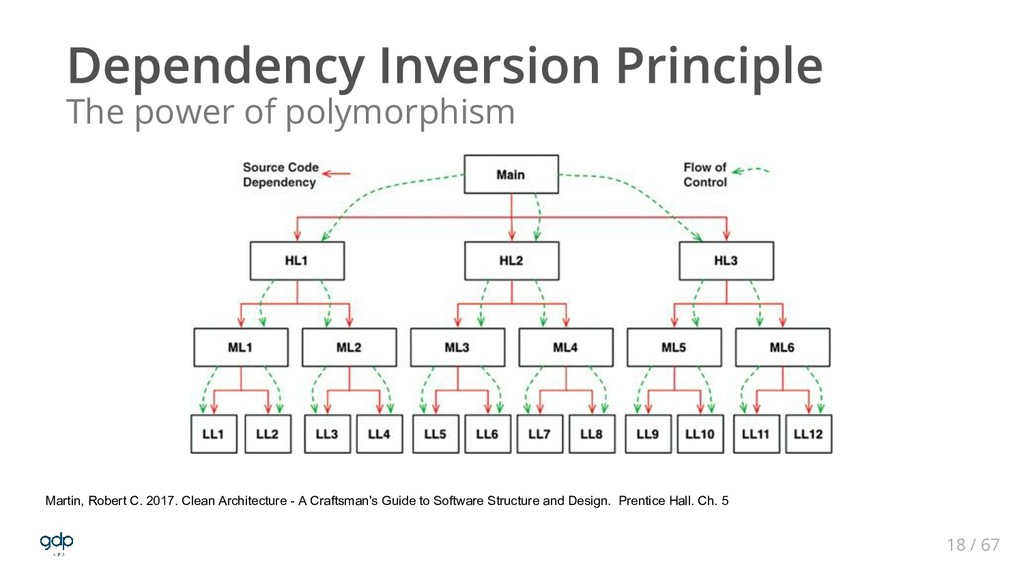 18 / 67 The power of polymorphism Martin, Rober...