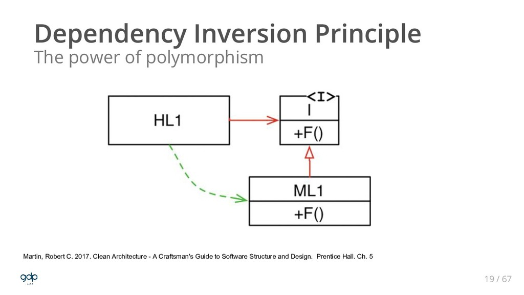 19 / 67 The power of polymorphism Martin, Rober...