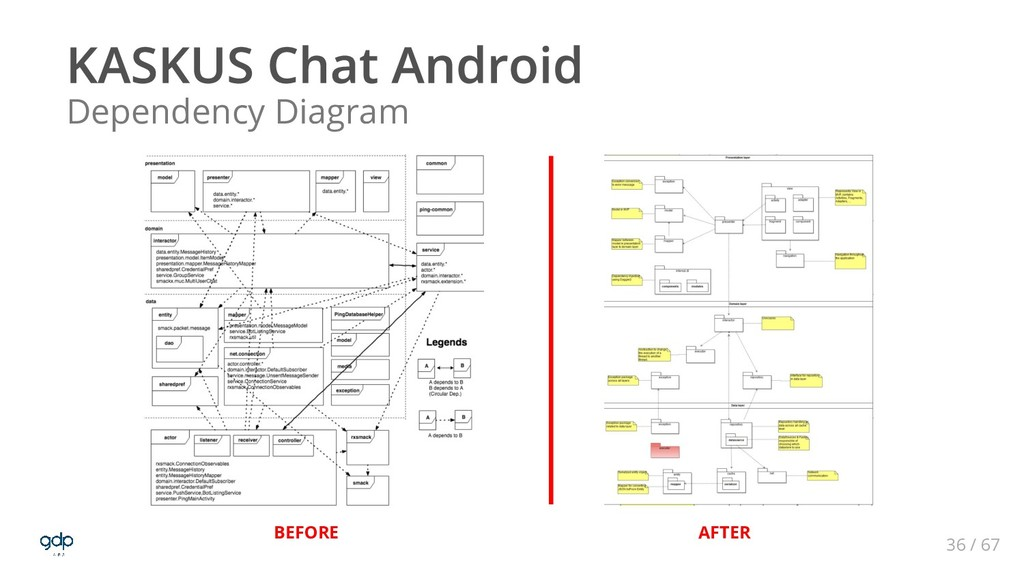 36 / 67 BEFORE AFTER Dependency Diagram