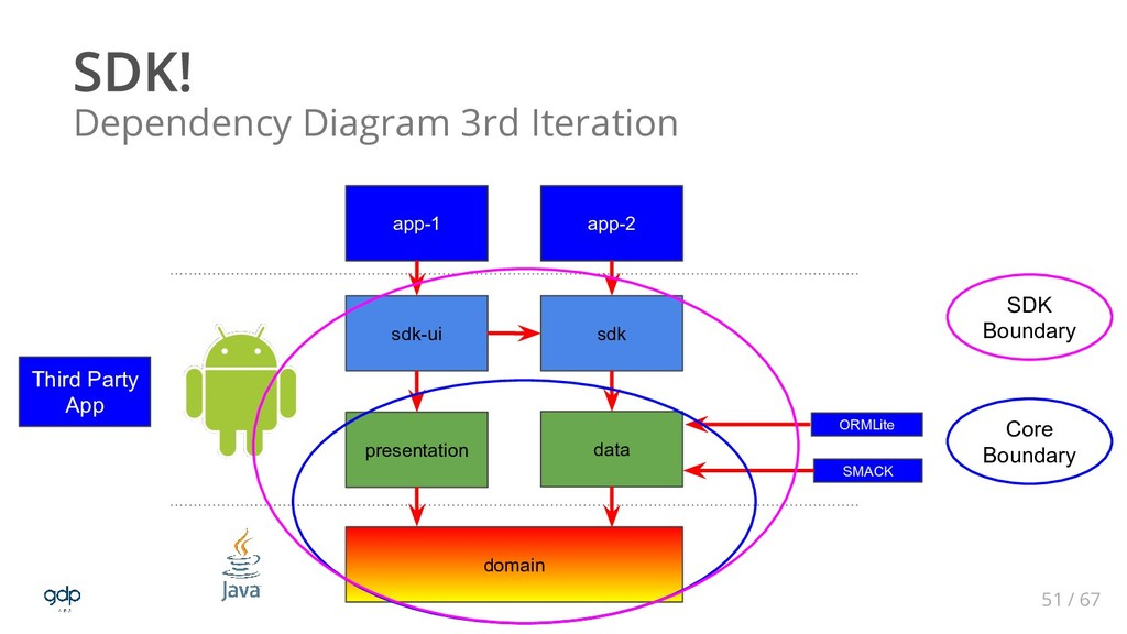 51 / 67 Dependency Diagram 3rd Iteration domain...