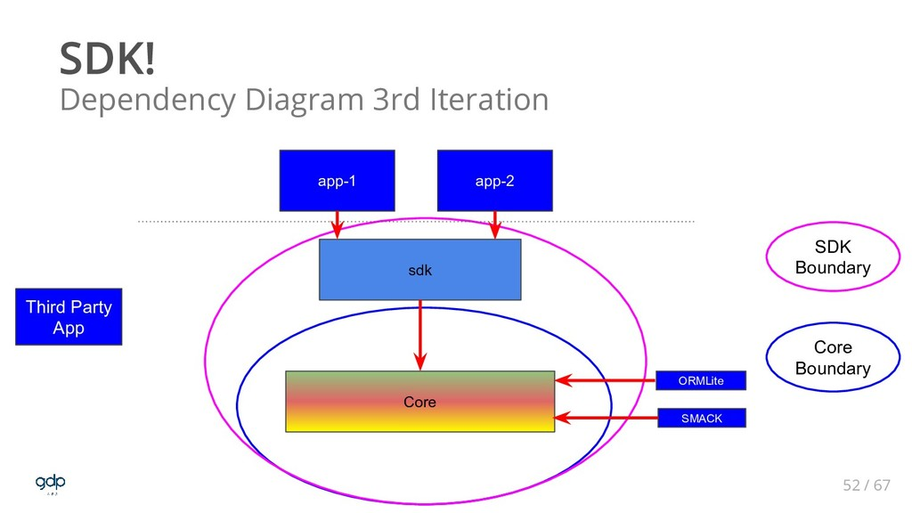52 / 67 Dependency Diagram 3rd Iteration Core s...