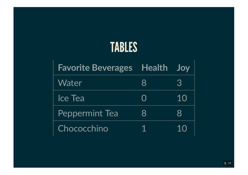 TABLES TABLES Favorite Beverages Health Joy Wat...