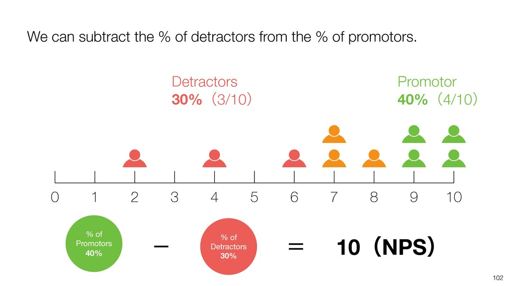 We can subtract the % of detractors from the % ...