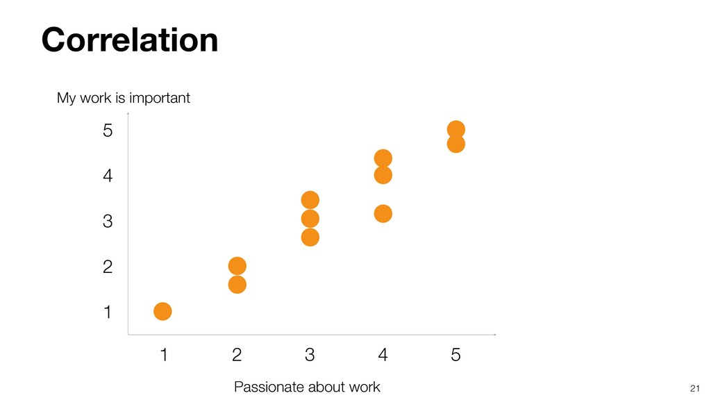 21 Passionate about work My work is important C...