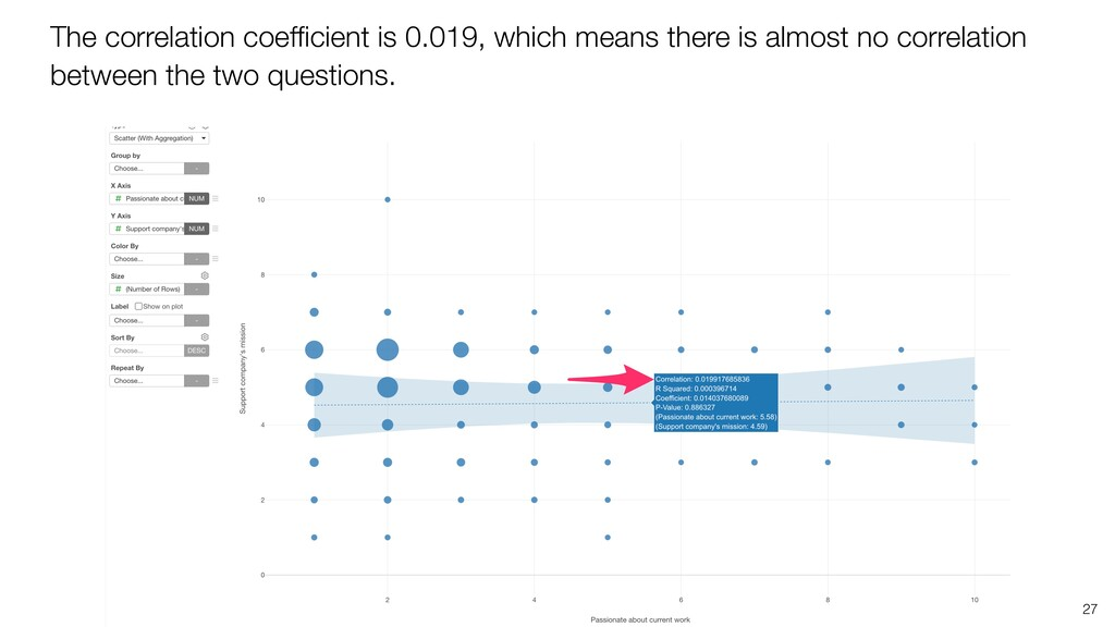 27 The correlation coefficient is 0.019, which m...