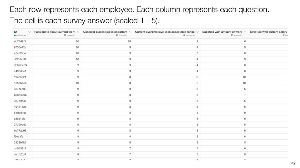 Each row represents each employee. Each column ...