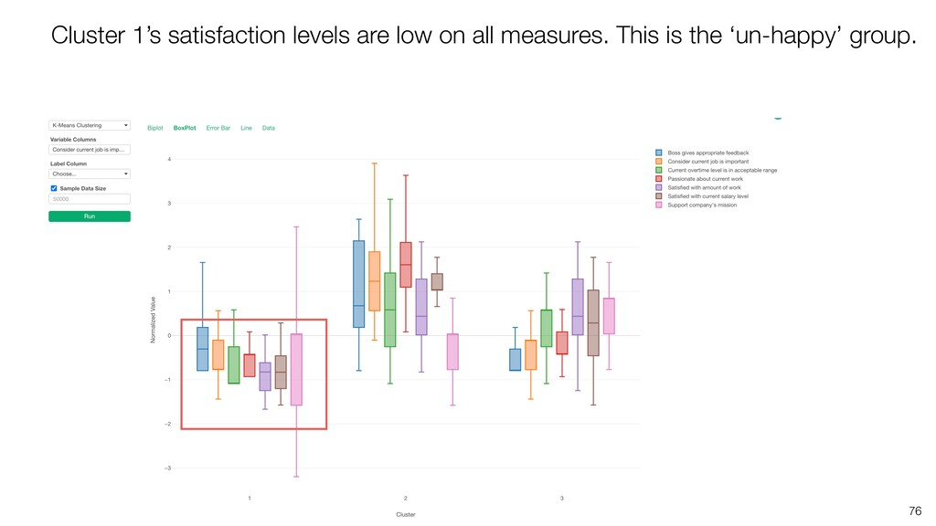 76 Cluster 1's satisfaction levels are low on a...