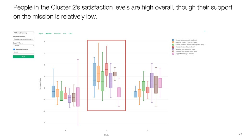 77 People in the Cluster 2's satisfaction level...